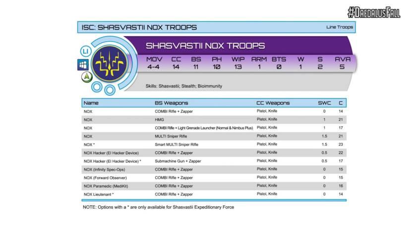 Infinity - Combined Army - Nox Troops Profile - arachNET.de