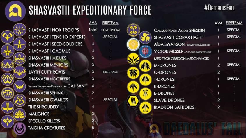 Infinity - Combined Army - Shasvastii Troop List - arachNET.de